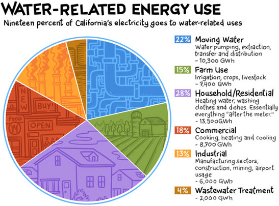 Ca Water Related Energy Use Simcenter Www Wrsc Org